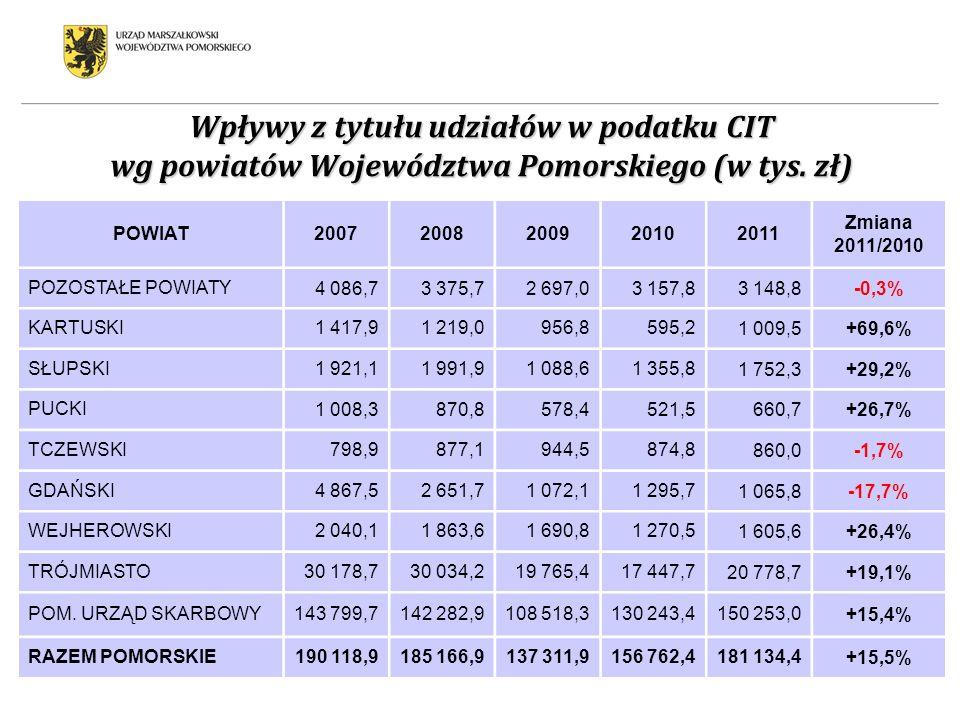 Wpływy z tytułu udziałów w podatku CIT wg powiatów Województwa Pomorskiego (w tys. zł) POWIAT20072008200920102011 Zmiana 2011/2010 POZOSTAŁE POWIATY4