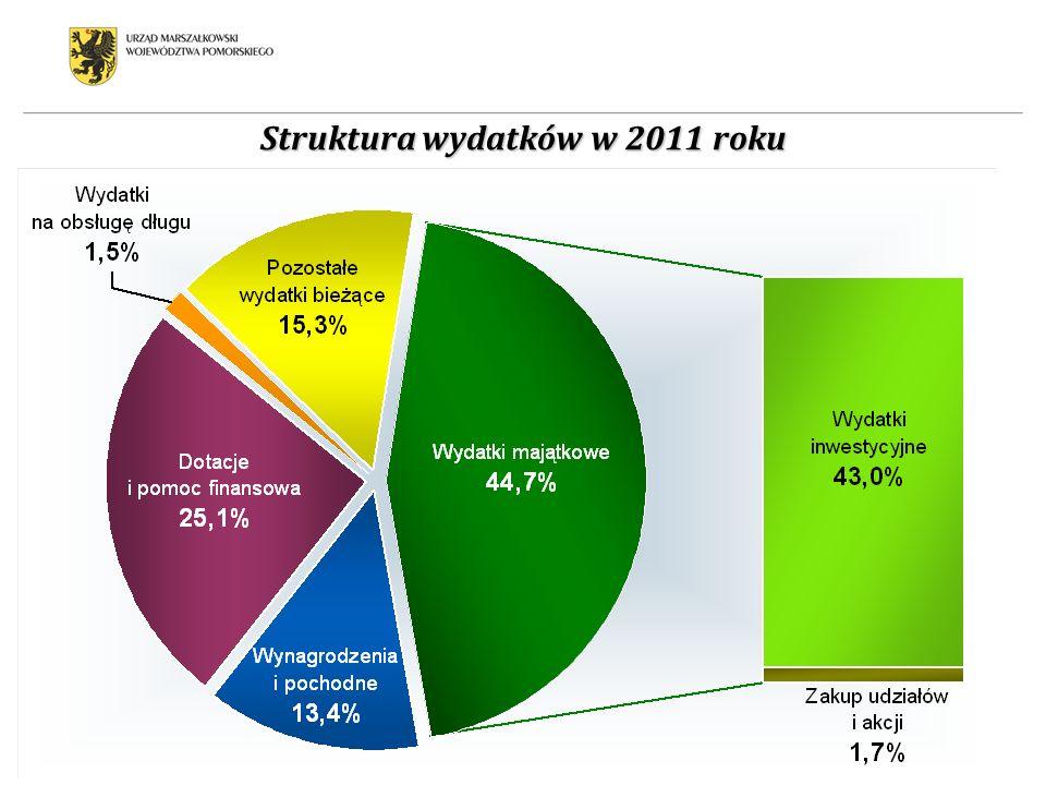 Struktura wydatków w 2011 roku
