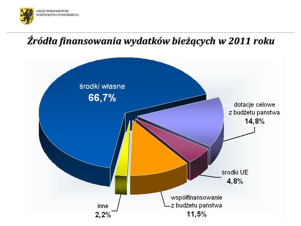 Źródła finansowania wydatków bieżących w 2011 roku