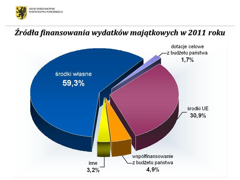 Źródła finansowania wydatków majątkowych w 2011 roku