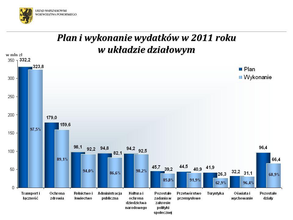 92,5% 97,5% 99,4% 91,1% 87,9% 94,7% 87,1% 94,6% 92,2% 68,5% Plan i wykonanie wydatków w 2011 roku w układzie działowym