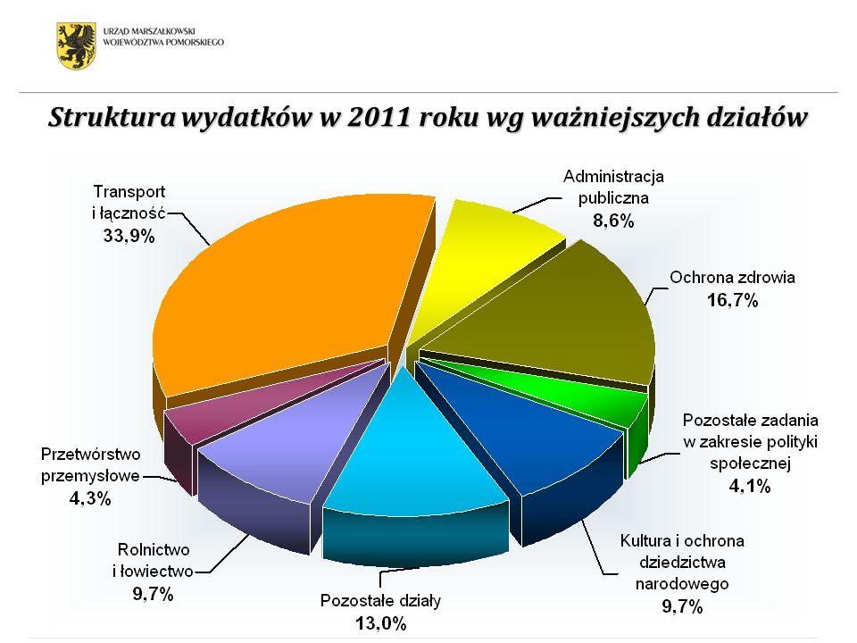 Struktura wydatków w 2011 roku wg ważniejszych działów