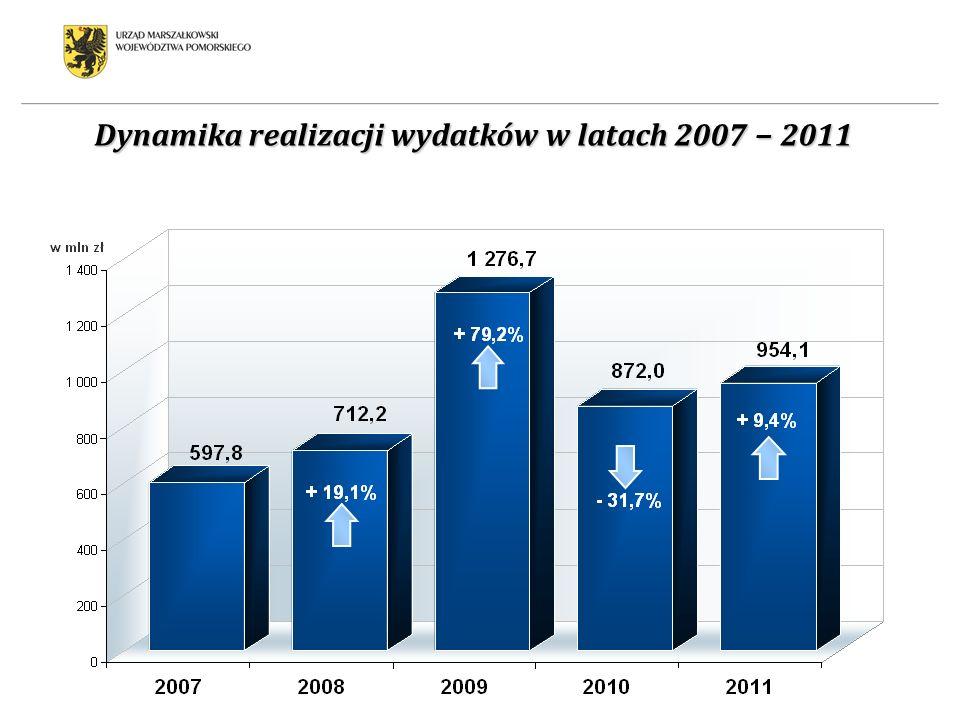 Dynamika realizacji wydatków w latach 2007 2011