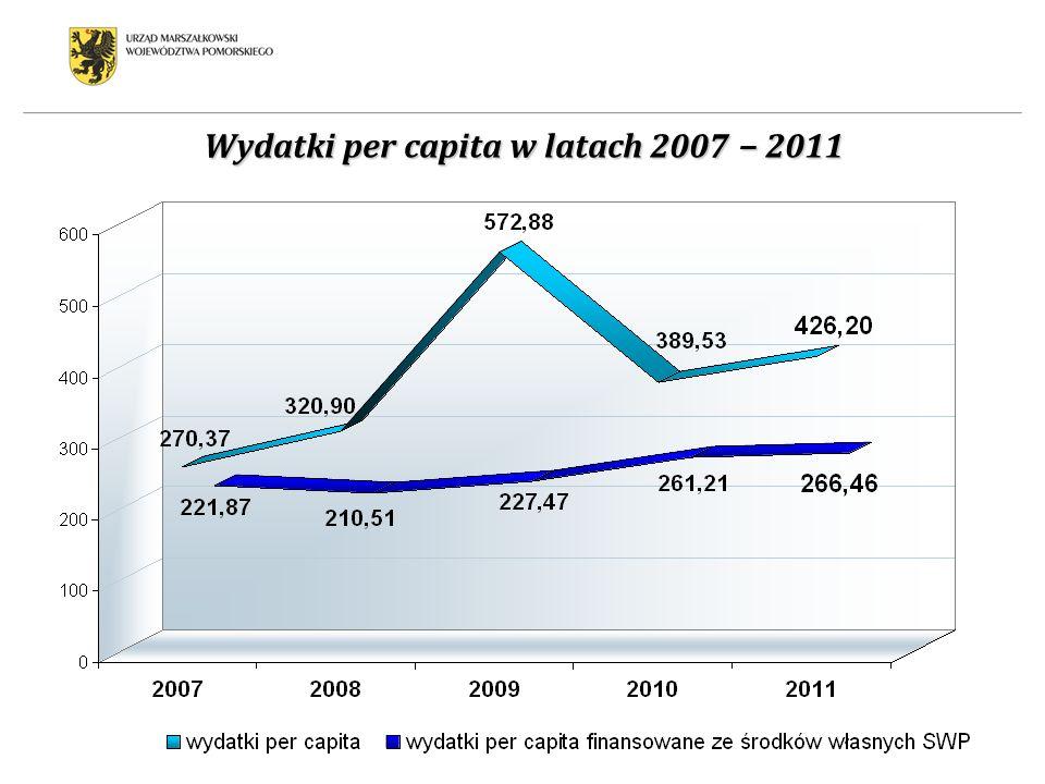 Wydatki per capita w latach 2007 2011