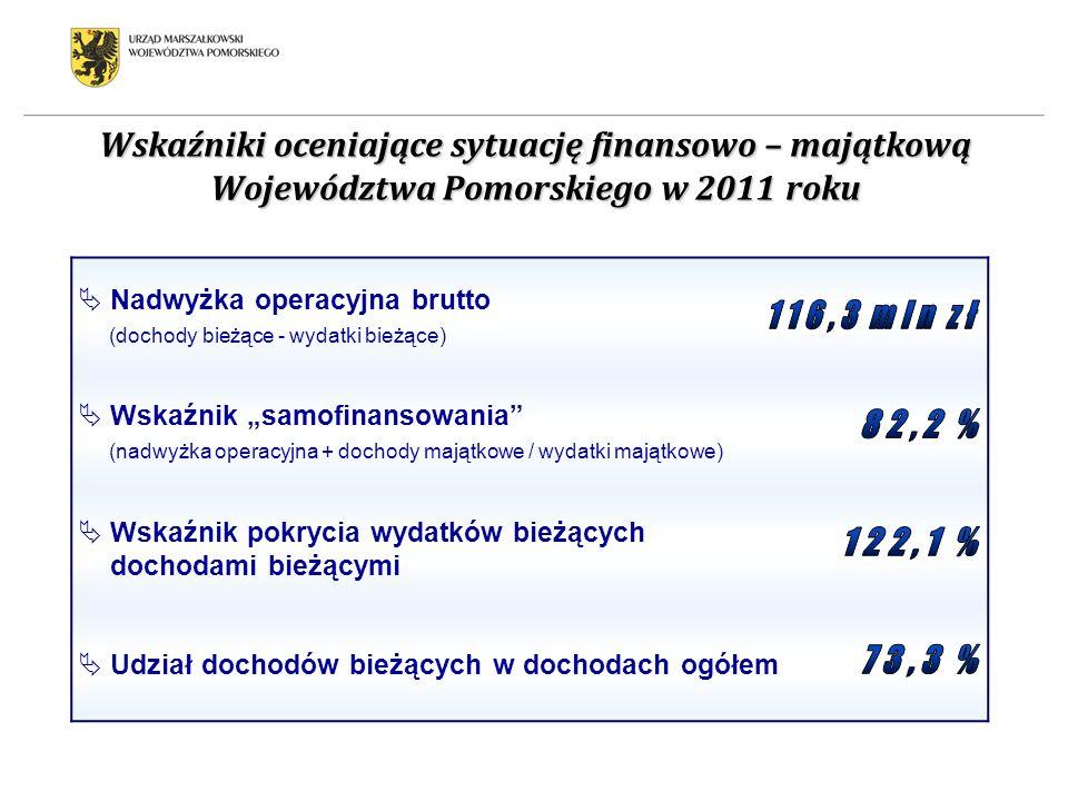 Wskaźniki oceniające sytuację finansowo – majątkową Województwa Pomorskiego w 2011 roku Nadwyżka operacyjna brutto (dochody bieżące - wydatki bieżące)