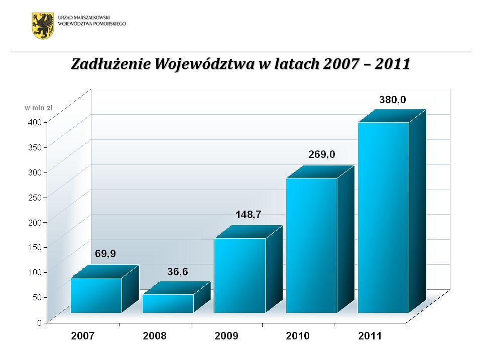 Zadłużenie Województwa w latach 2007 – 2011