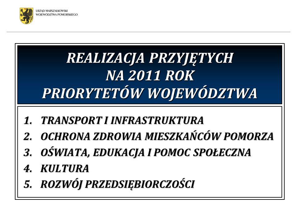 REALIZACJA PRZYJĘTYCH NA 2011 ROK PRIORYTETÓW WOJEWÓDZTWA 1.TRANSPORT I INFRASTRUKTURA 2.OCHRONA ZDROWIA MIESZKAŃCÓW POMORZA 3.OŚWIATA, EDUKACJA I POM