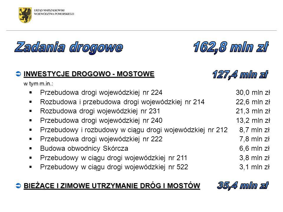 INWESTYCJE DROGOWO - MOSTOWE INWESTYCJE DROGOWO - MOSTOWE w tym m.in.: Przebudowa drogi wojewódzkiej nr 224 30,0 mln zł Rozbudowa i przebudowa drogi w