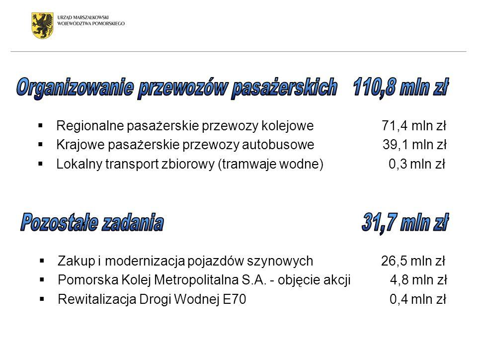 Regionalne pasażerskie przewozy kolejowe 71,4 mln zł Krajowe pasażerskie przewozy autobusowe 39,1 mln zł Lokalny transport zbiorowy (tramwaje wodne) 0
