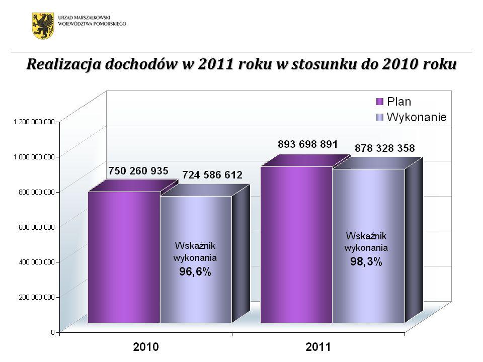 Realizacja dochodów w 2011 roku w stosunku do 2010 roku