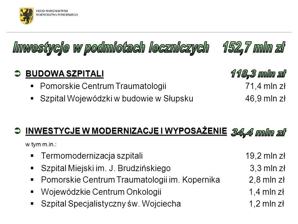 BUDOWA SZPITALI BUDOWA SZPITALI Pomorskie Centrum Traumatologii 71,4 mln zł Szpital Wojewódzki w budowie w Słupsku 46,9 mln zł INWESTYCJE W MODERNIZAC