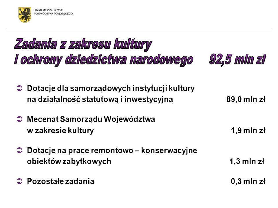 Dotacje dla samorządowych instytucji kultury na działalność statutową i inwestycyjną 89,0 mln zł Mecenat Samorządu Województwa w zakresie kultury 1,9