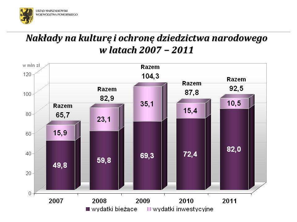 Nakłady na kulturę i ochronę dziedzictwa narodowego w latach 2007 2011
