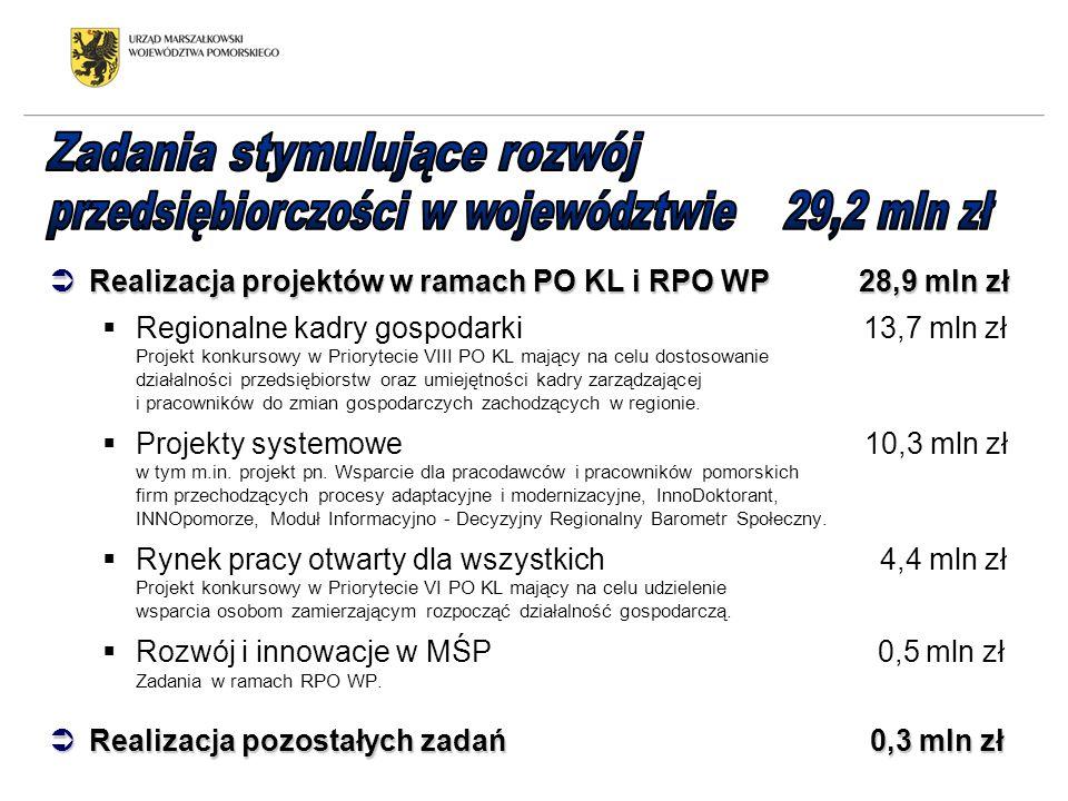 Realizacja projektów w ramach PO KL i RPO WP 28,9 mln zł Realizacja projektów w ramach PO KL i RPO WP 28,9 mln zł Regionalne kadry gospodarki 13,7 mln