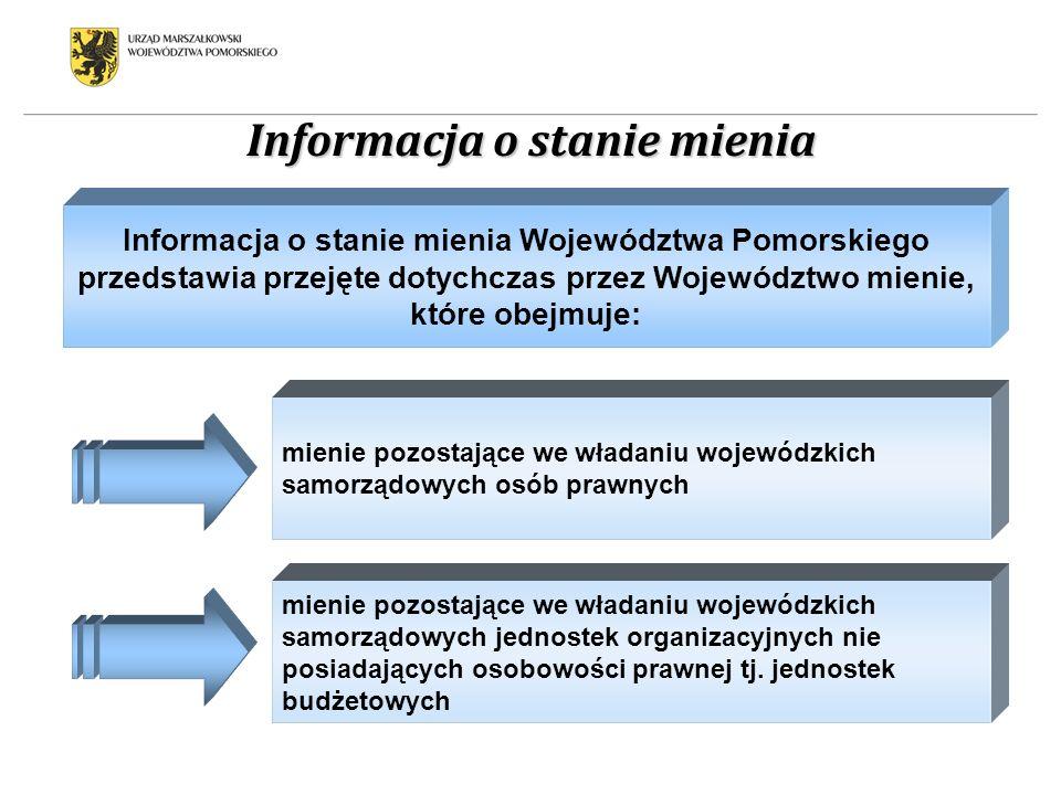 Informacja o stanie mienia Informacja o stanie mienia Województwa Pomorskiego przedstawia przejęte dotychczas przez Województwo mienie, które obejmuje