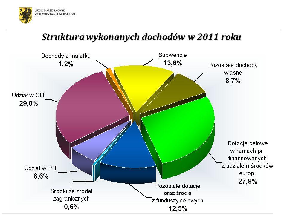 Struktura wykonanych dochodów w 2011 roku
