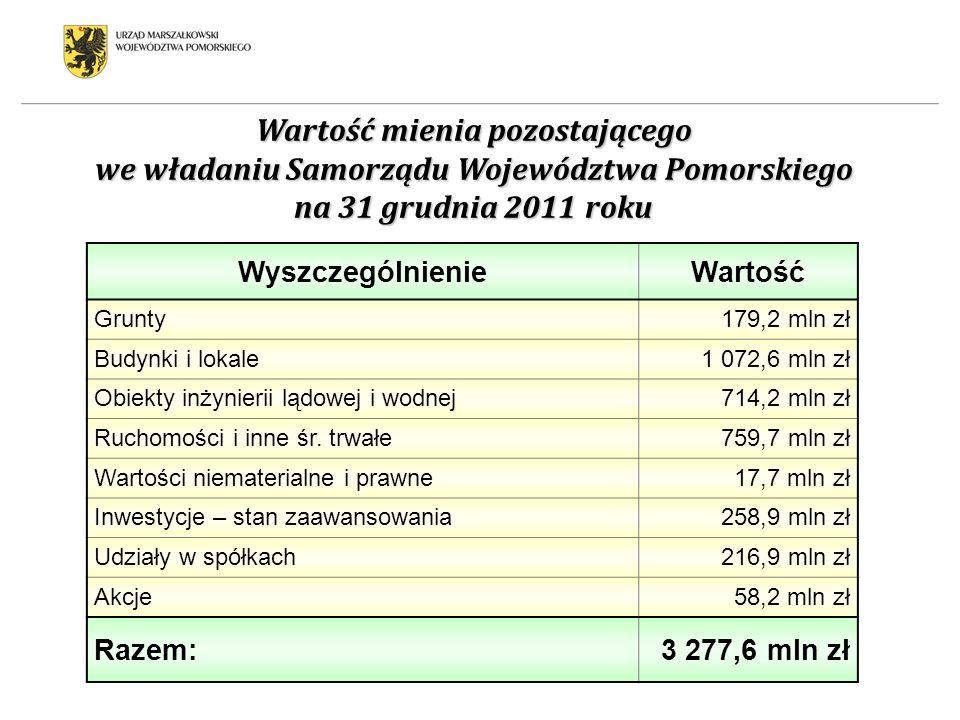 Wartość mienia pozostającego we władaniu Samorządu Województwa Pomorskiego na 31 grudnia 2011 roku WyszczególnienieWartość Grunty179,2 mln zł Budynki