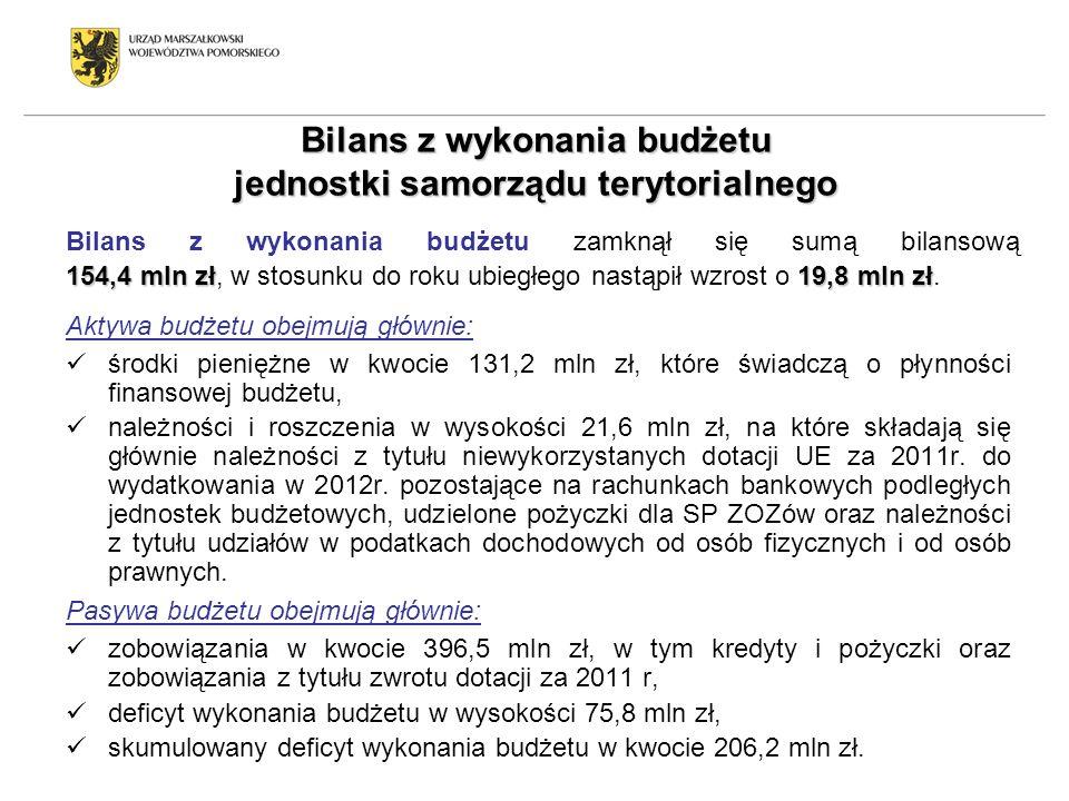 Bilans z wykonania budżetu jednostki samorządu terytorialnego 154,4 mln zł19,8 mln zł Bilans z wykonania budżetu zamknął się sumą bilansową 154,4 mln