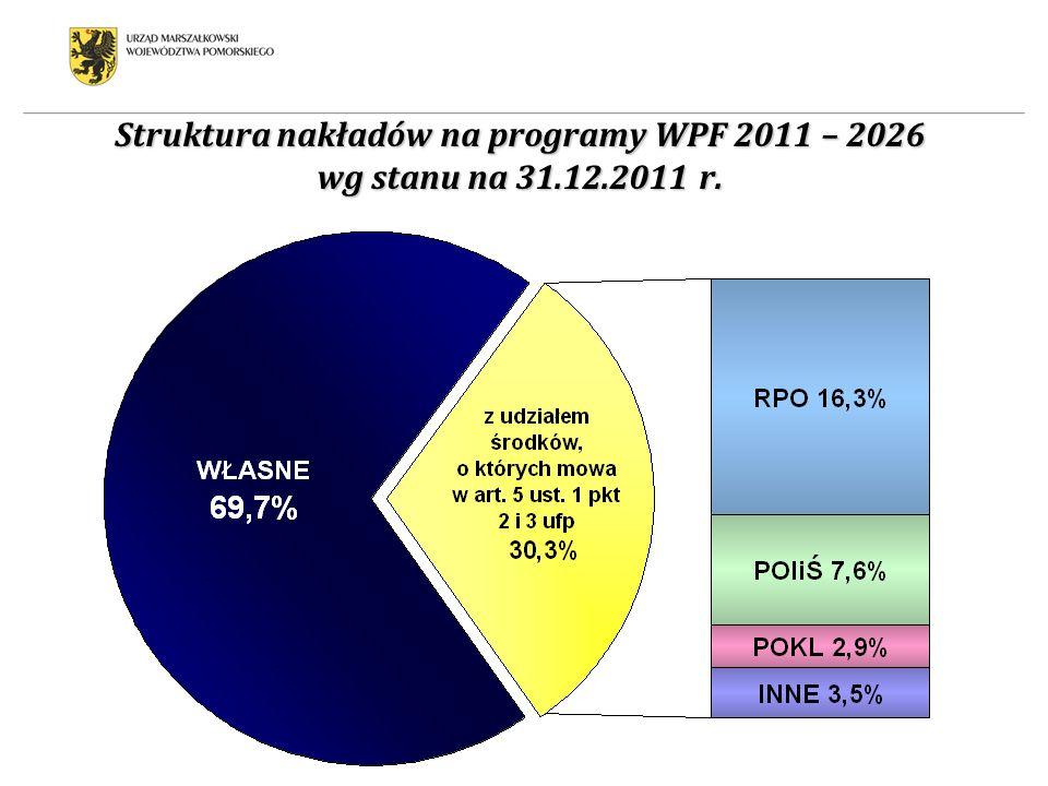 Struktura nakładów na programy WPF 2011 – 2026 wg stanu na 31.12.2011 r.