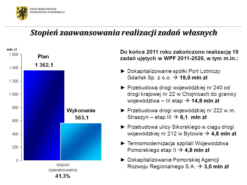 Stopień zaawansowania realizacji zadań własnych Do końca 2011 roku zakończono realizację 19 zadań ujętych w WPF 2011-2026, w tym m.in.: 19,0 mln złDok