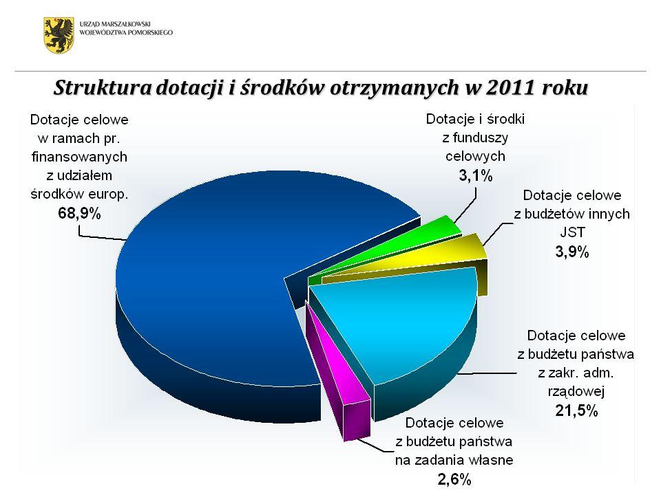 Struktura dotacji i środków otrzymanych w 2011 roku