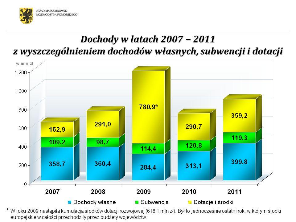 Dochody w latach 2007 2011 z wyszczególnieniem dochodów własnych, subwencji i dotacji * W roku 2009 nastąpiła kumulacja środków dotacji rozwojowej (61