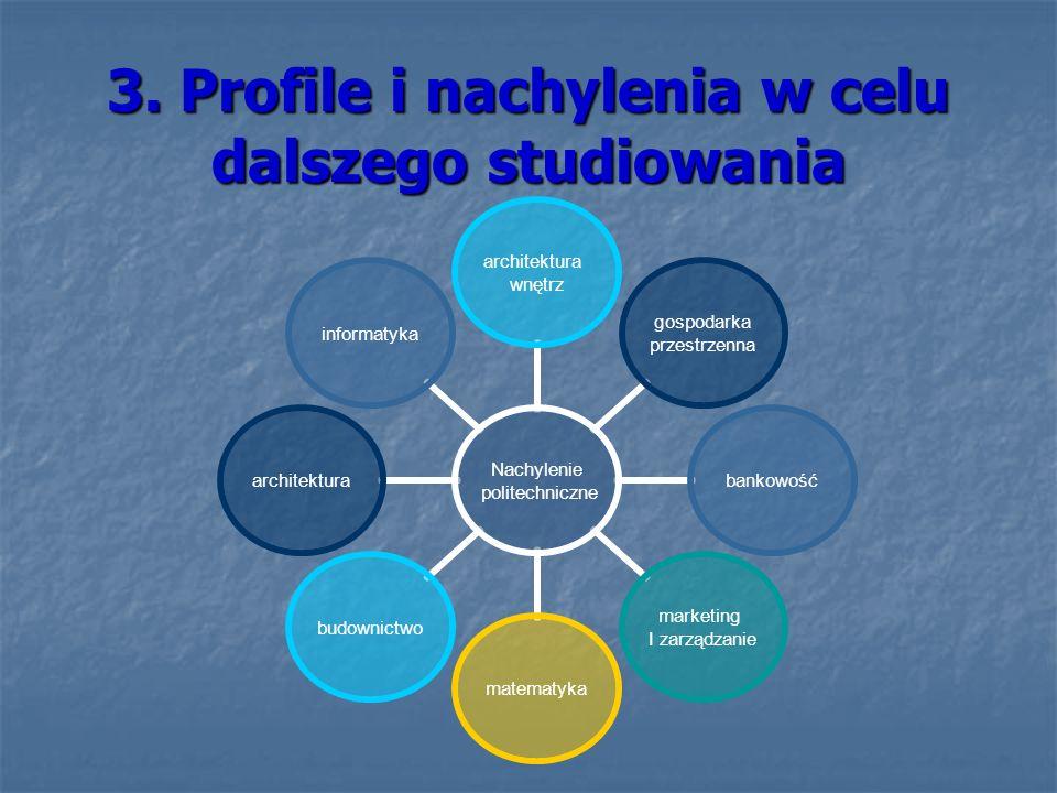 3. Profile i nachylenia w celu dalszego studiowania Nachylenie politechniczne architektura wnętrz gospodarka przestrzenna bankowość marketing I zarząd