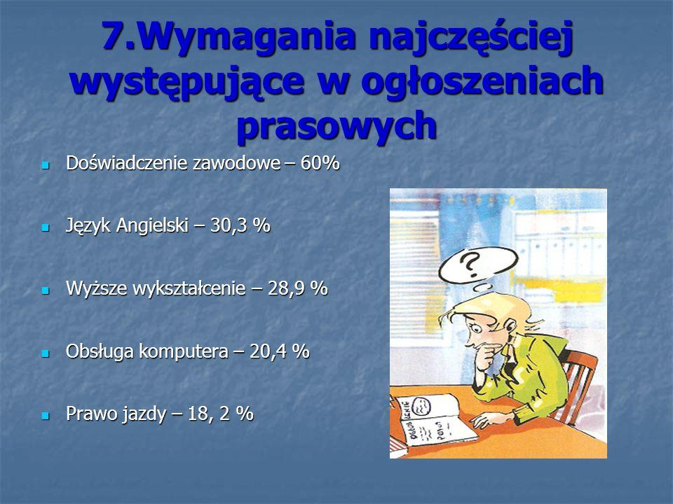 7.Wymagania najczęściej występujące w ogłoszeniach prasowych Doświadczenie zawodowe – 60% Doświadczenie zawodowe – 60% Język Angielski – 30,3 % Język