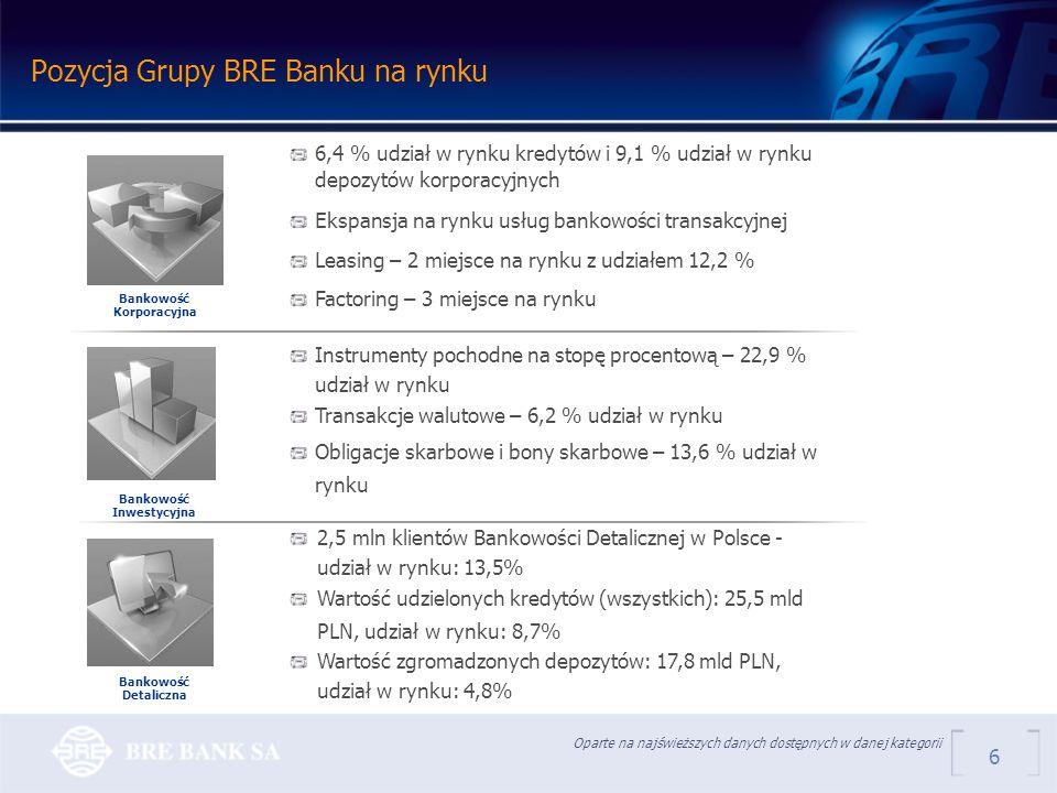 Pozycja Grupy BRE Banku na rynku Oparte na najświeższych danych dostępnych w danej kategorii 2,5 mln klientów Bankowości Detalicznej w Polsce - udział w rynku: 13,5% Wartość udzielonych kredytów (wszystkich): 25,5 mld PLN, udział w rynku: 8,7% Wartość zgromadzonych depozytów: 17,8 mld PLN, udział w rynku: 4,8% 6 6,4 % udział w rynku kredytów i 9,1 % udział w rynku depozytów korporacyjnych Ekspansja na rynku usług bankowości transakcyjnej Leasing – 2 miejsce na rynku z udziałem 12,2 % Factoring – 3 miejsce na rynku Instrumenty pochodne na stopę procentową – 22,9 % udział w rynku Transakcje walutowe – 6,2 % udział w rynku Obligacje skarbowe i bony skarbowe – 13,6 % udział w rynku Bankowość Korporacyjna Bankowość Inwestycyjna Bankowość Detaliczna