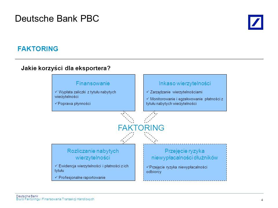 Biuro Faktoringu i Finansowania Transakcji Handlowych Deutsche Bank Deutsche Bank PBC Instrumenty finansowania eksportu w Deutsche Bank PBC 3 Akredytywa eksportowa – potwierdzona/niepotwierdzona Inkaso dokumentowe – dokumenty za płatność /dokumenty za akcept Gwarancje bankowe – gwarancja zapłaty Forfaiting - dyskonto akredytywy eksportowej /weksla Faktoring zagraniczny Tailor made solutions - prefinansowanie eksportu Gwarancje Business Clients Inkaso Forfaiting Faktoring Tailor made solutions Akredytywy