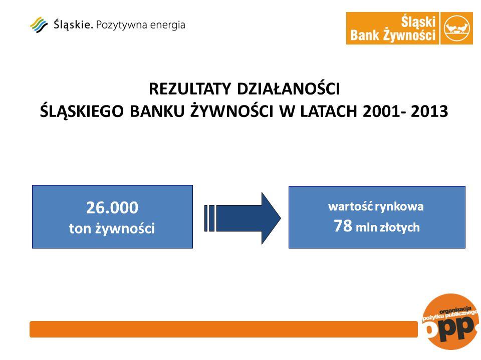 REZULTATY DZIAŁANOŚCI ŚLĄSKIEGO BANKU ŻYWNOŚCI W LATACH 2001- 2013 26.000 ton żywności wartość rynkowa 78 mln złotych
