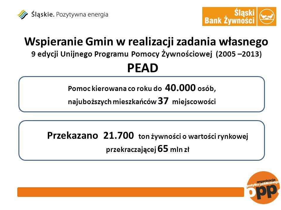 Przekazano 21.700 ton żywności o wartości rynkowej przekraczającej 65 mln zł PEAD Pomoc kierowana co roku do 40.000 osób, najuboższych mieszkańców 37 miejscowości Wspieranie Gmin w realizacji zadania własnego 9 edycji Unijnego Programu Pomocy Żywnościowej (2005 –2013 )