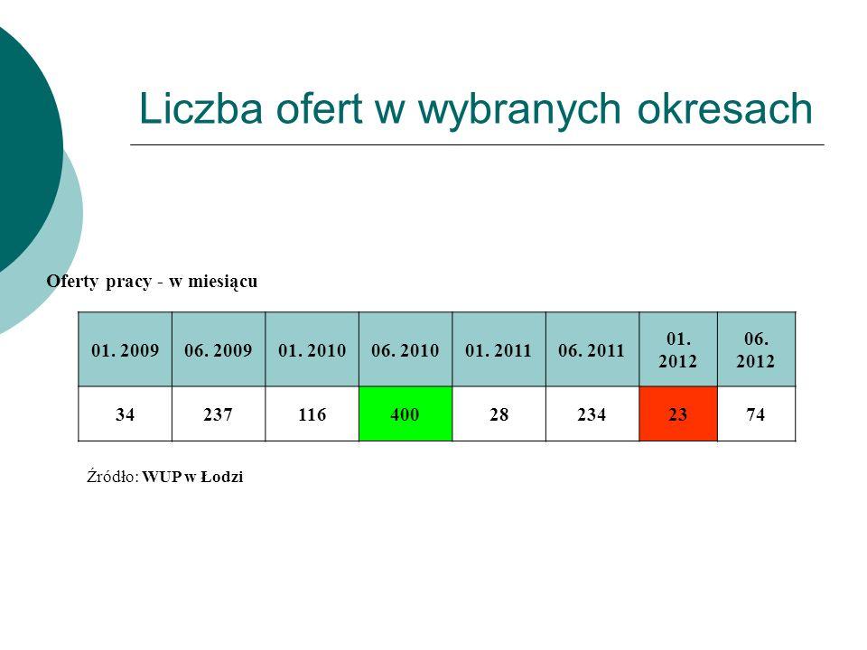 Liczba ofert w wybranych okresach Oferty pracy - w miesiącu 01.