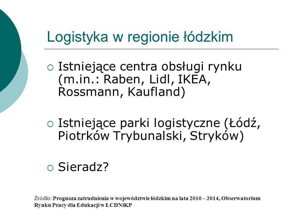 Logistyka w regionie łódzkim Istniejące centra obsługi rynku (m.in.: Raben, Lidl, IKEA, Rossmann, Kaufland) Istniejące parki logistyczne (Łódź, Piotrków Trybunalski, Stryków) Sieradz.