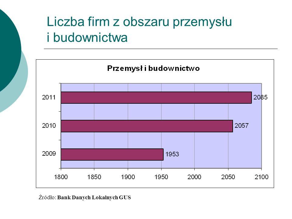 Liczba firm z obszaru przemysłu i budownictwa Źródło: Bank Danych Lokalnych GUS
