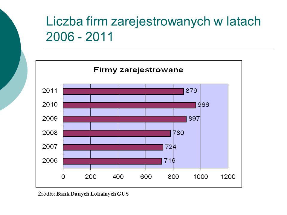 Liczba firm zarejestrowanych w latach 2006 - 2011 Źródło: Bank Danych Lokalnych GUS