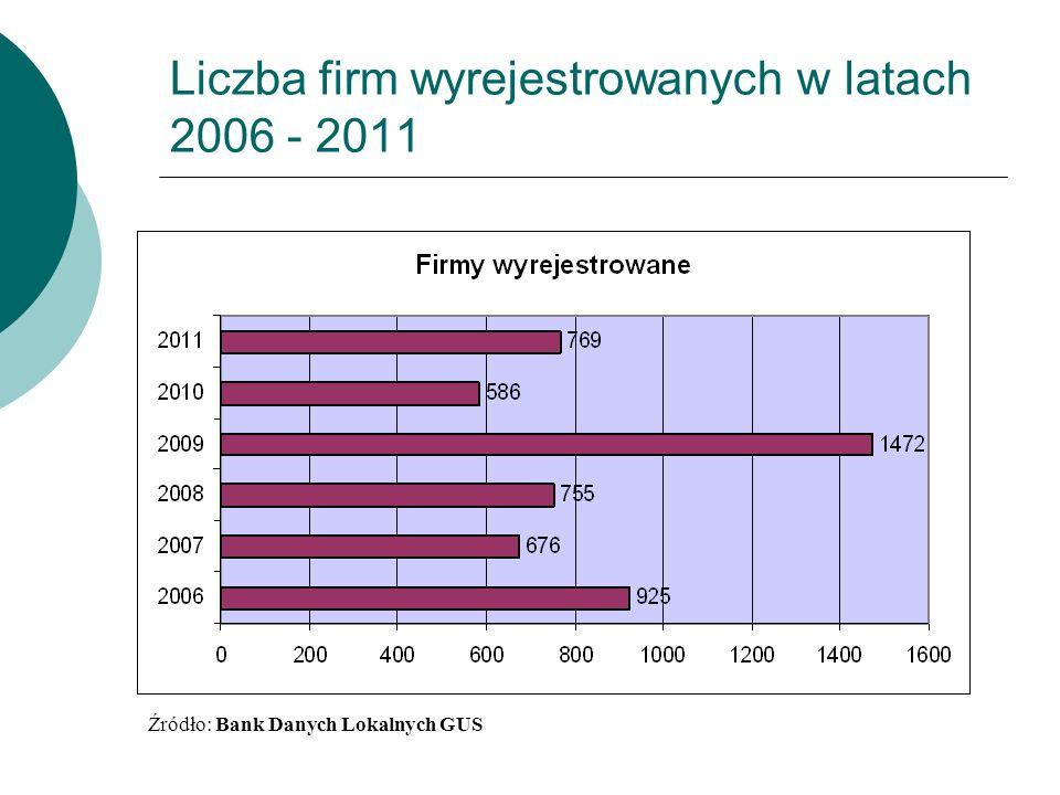 Liczba firm wyrejestrowanych w latach 2006 - 2011 Źródło: Bank Danych Lokalnych GUS