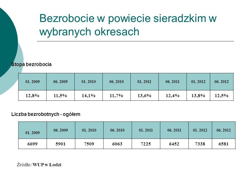 Bezrobocie w powiecie sieradzkim w wybranych okresach Stopa bezrobocia 01.