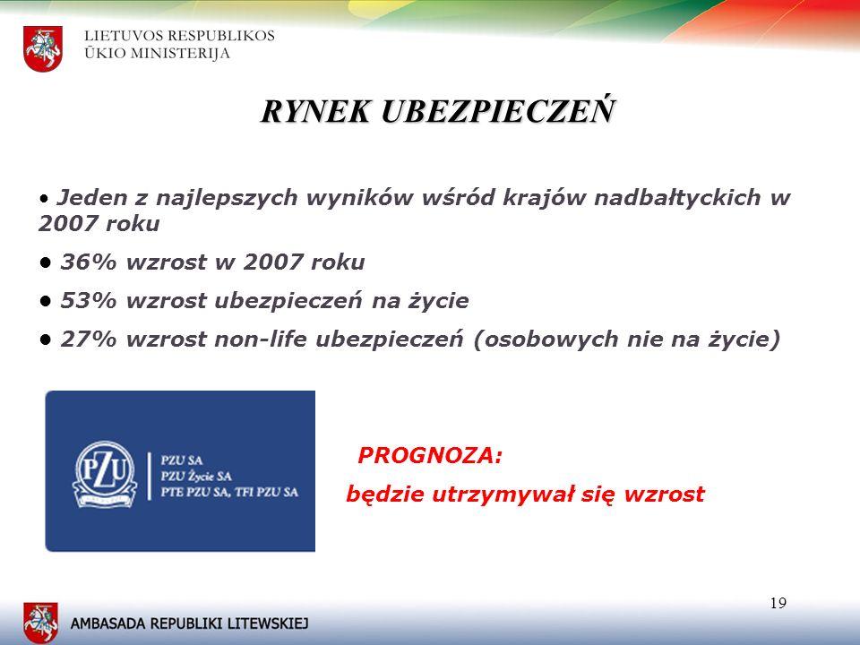 19 RYNEK UBEZPIECZEŃ Jeden z najlepszych wyników wśród krajów nadbałtyckich w 2007 roku 36% wzrost w 2007 roku 53% wzrost ubezpieczeń na życie 27% wzr