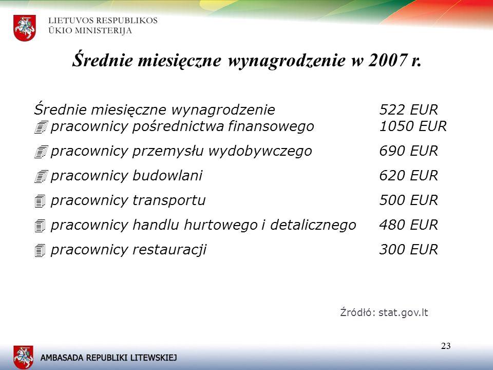 23 Średnie miesięczne wynagrodzenie 522 EUR pracownicy pośrednictwa finansowego 1050 EUR pracownicy przemysłu wydobywczego 690 EUR pracownicy budowlan