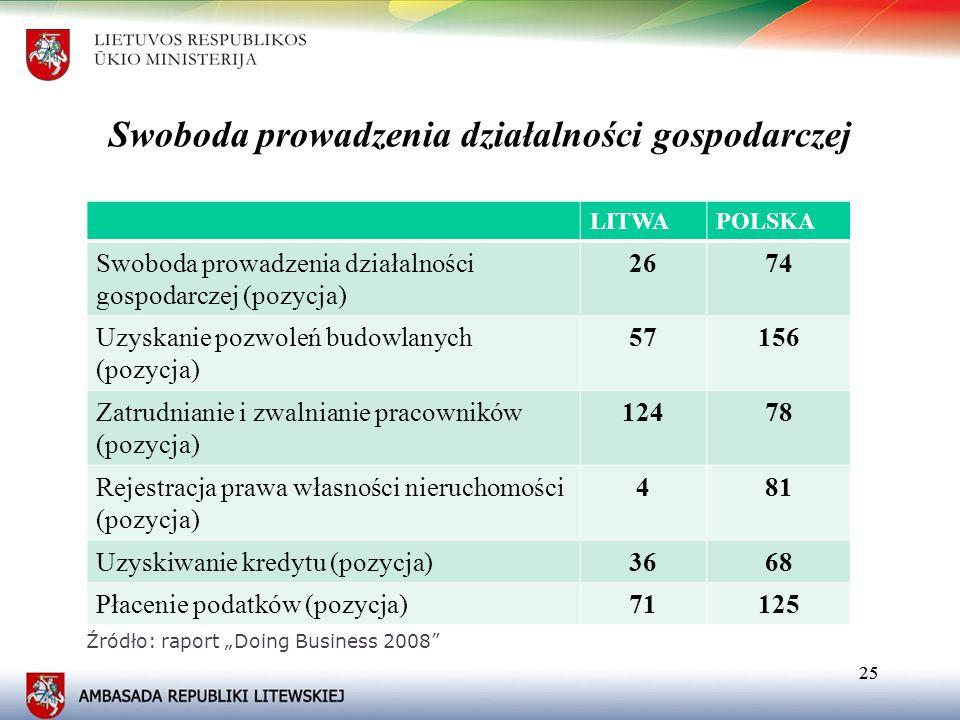 25 Swoboda prowadzenia działalności gospodarczej LITWAPOLSKA Swoboda prowadzenia działalności gospodarczej (pozycja) 2674 Uzyskanie pozwoleń budowlany