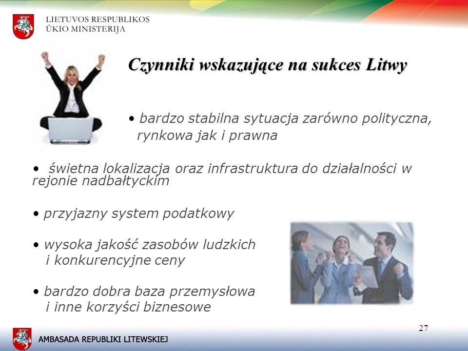27 Czynniki wskazujące na sukces Litwy bardzo stabilna sytuacja zarówno polityczna, rynkowa jak i prawna świetna lokalizacja oraz infrastruktura do dz