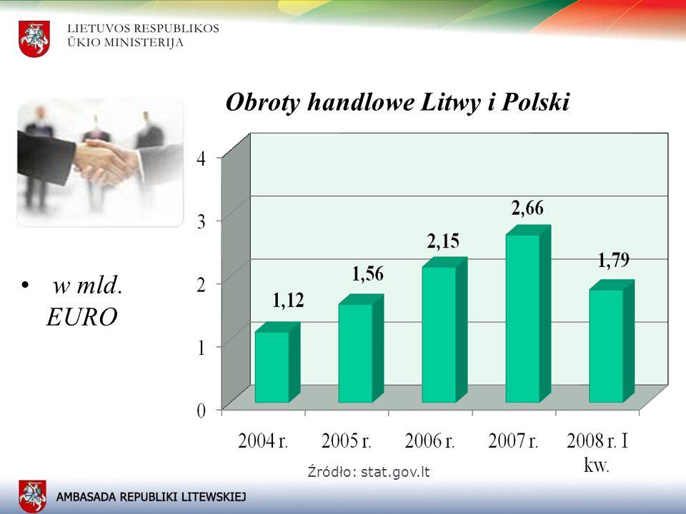 4 Kumulacja obrotów handlowych między Litwą i Polską w latach 2005-2008 Źródło: stat.gov.lt