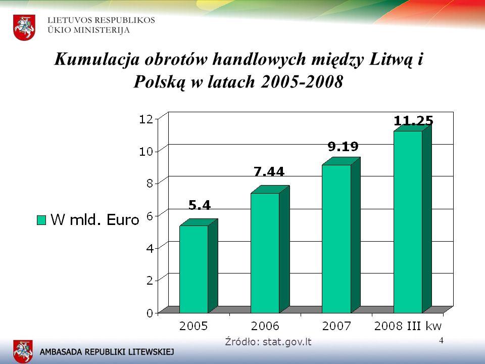 5 Polska na tle partnerów handlowych Litwy (2008 r.