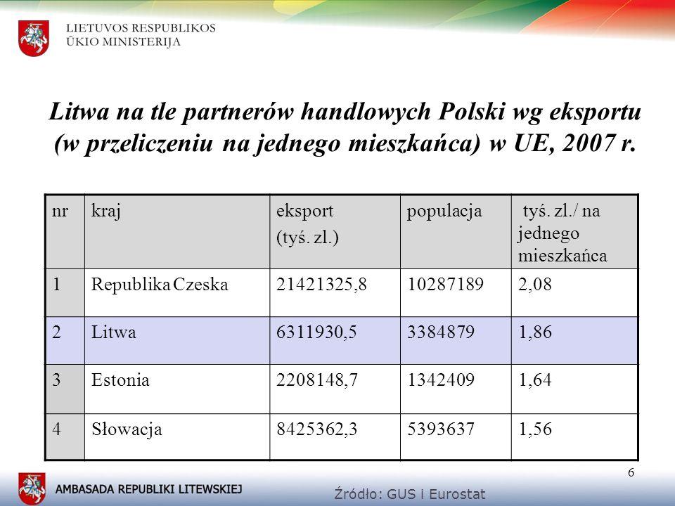 6 Litwa na tle partnerów handlowych Polski wg eksportu (w przeliczeniu na jednego mieszkańca) w UE, 2007 r. nrkrajeksport (tyś. zl.) populacja tyś. zl