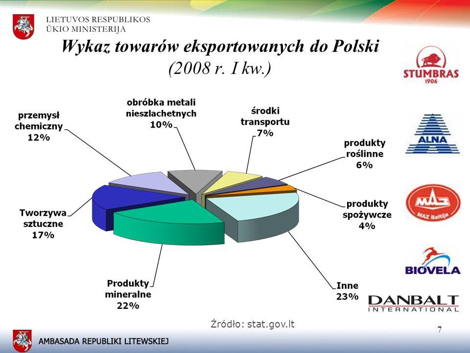 88 Wykaz towarów importowanych z Polski (2008 r. I kw.) Źródło: stat.gov.lt
