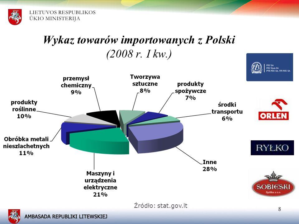 99 Polskie inwestycje bezpośrednie na Litwie w 2007 roku Źródło: stat.gov.lt
