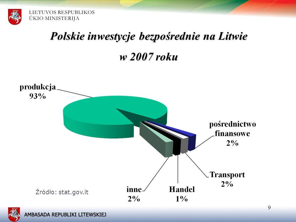 10 Najwięksi inwestorzy na terenie Litwy w 2007 roku 10 Źródło: stat.gov.lt