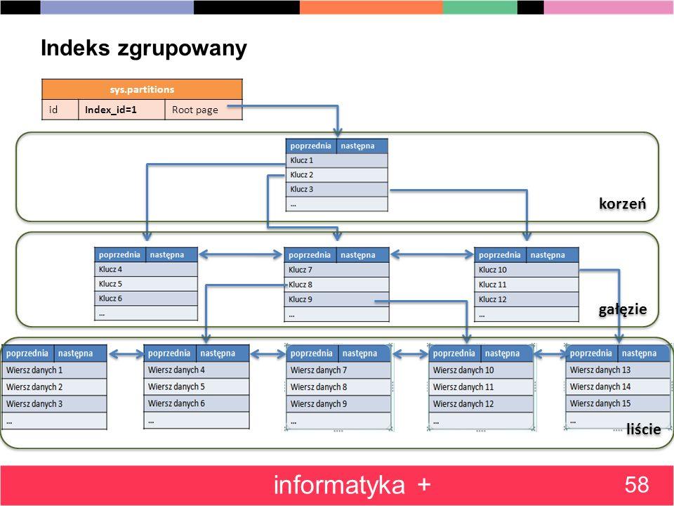 Indeks zgrupowany 58 informatyka + sys.partitions idIndex_id=1Root page korzeń gałęzie liście