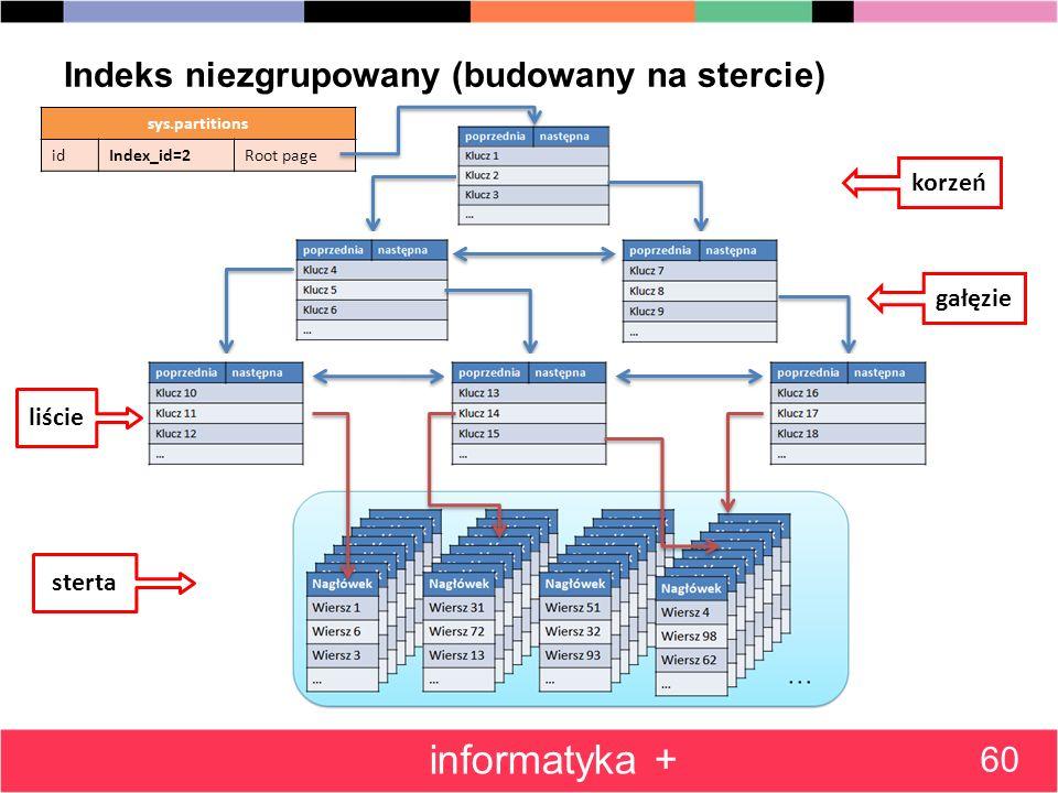 Indeks niezgrupowany (budowany na stercie) 60 informatyka + sys.partitions idIndex_id=2Root page korzeń gałęzie liście sterta